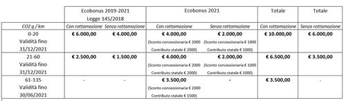 Ecobonus 1